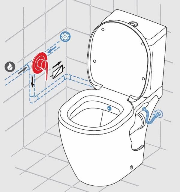 Condensatie Op Het Toiletreservoir Hoe De Oorzaak Weg Te Nemen
