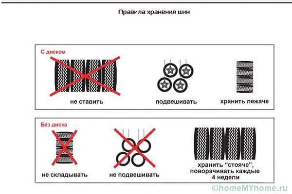 Правила за съхранение на гуми