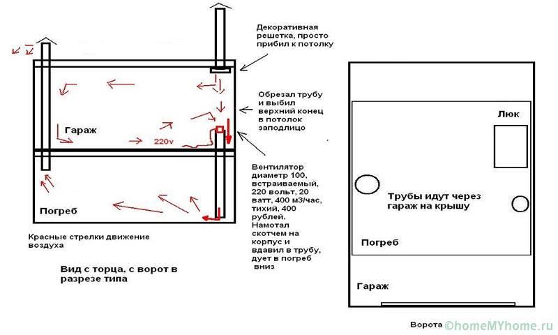 Вентилация на гаража и избата под него