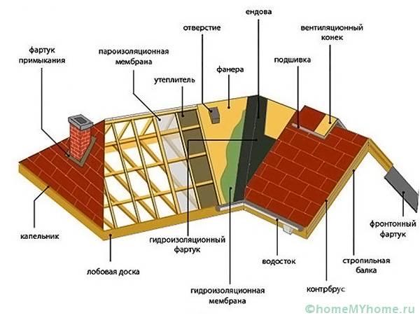 Диаграма на конструкцията на покрива