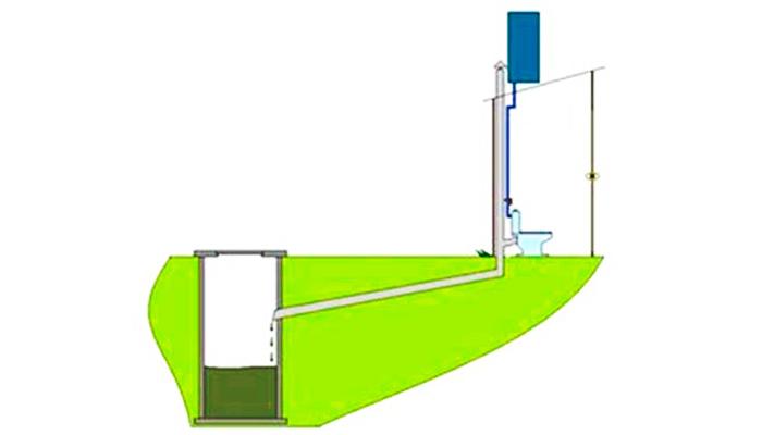 Тоалетната с люфт работи по схемата, показана на снимката